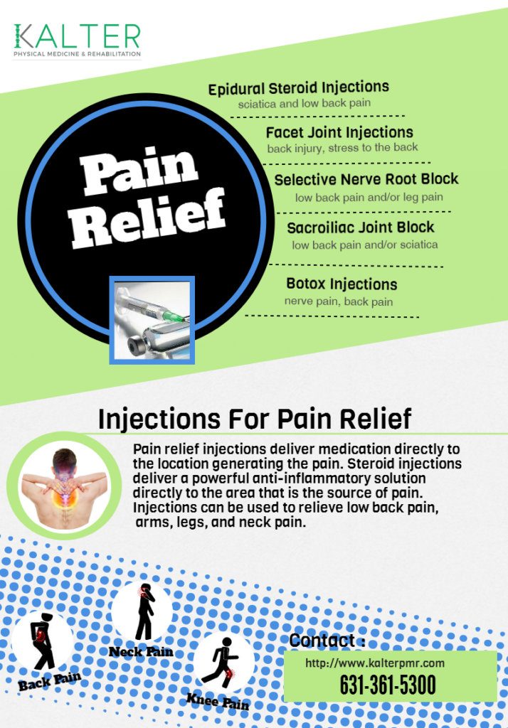 injections for pain chart - procedures